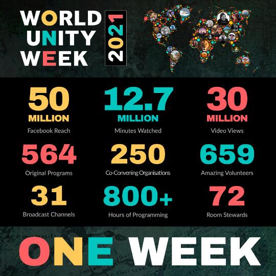 WUW Stats